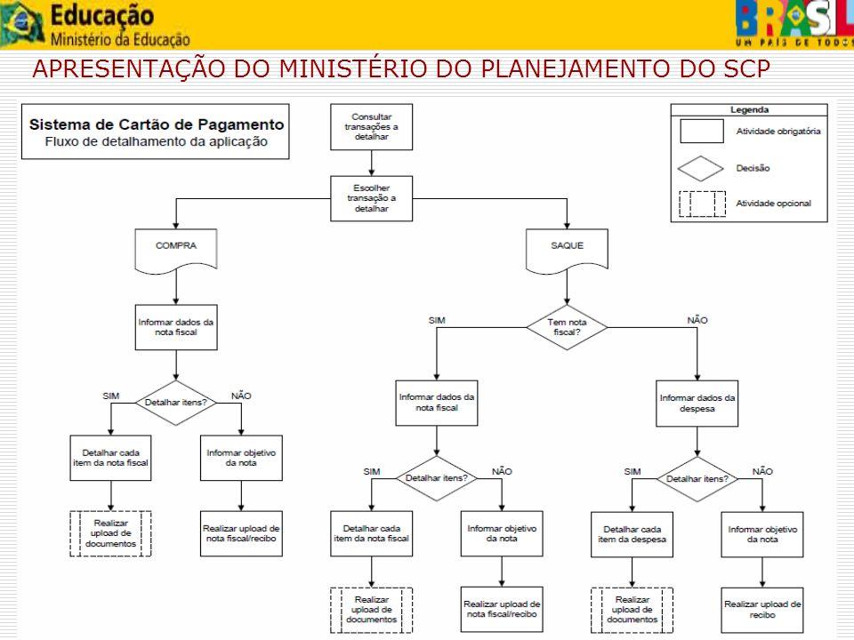 APRESENTAÇÃO DO MINISTÉRIO DO PLANEJAMENTO DO SCP