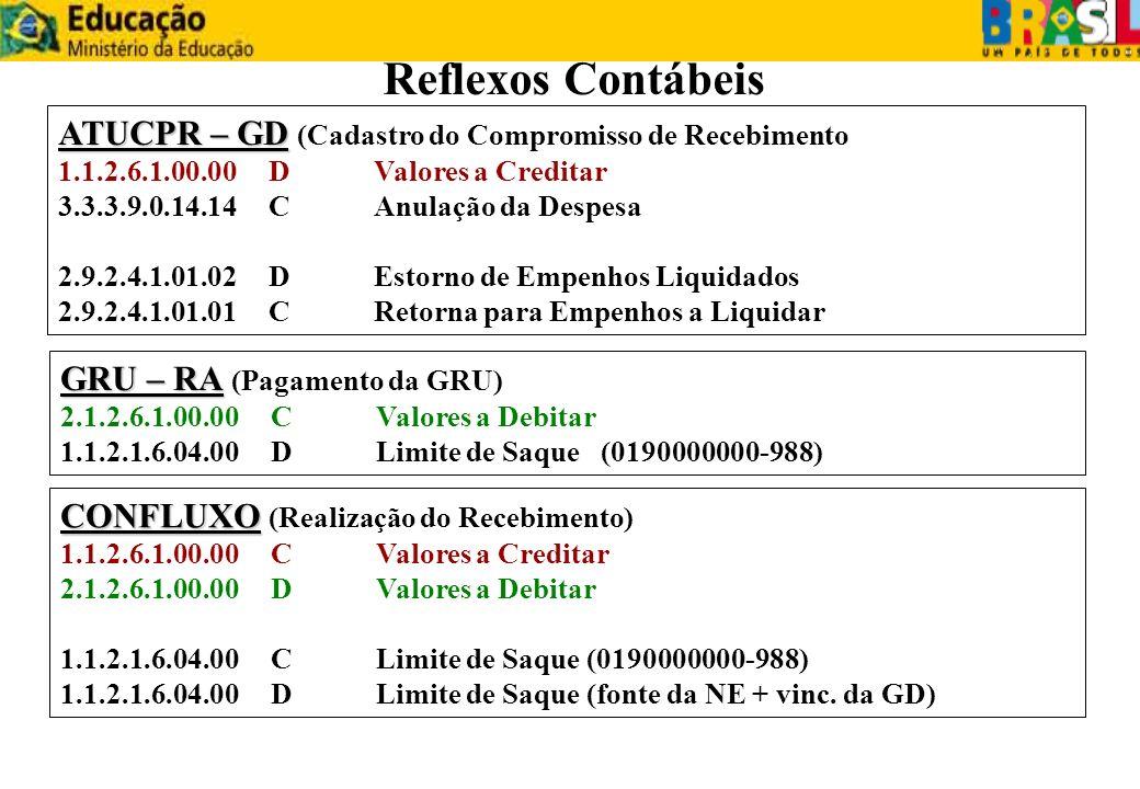 ATUCPR – GD ATUCPR – GD (Cadastro do Compromisso de Recebimento) 1.1.2.6.1.00.00DValores a Creditar 3.3.3.9.0.14.14CAnulação da Despesa 2.9.2.4.1.01.0