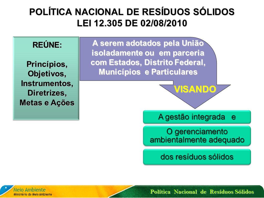 Política Nacional de Resíduos Sólidos MODELO TECNOLÓGICO COM AÇÕES PARA A REDUÇÃO DA DISPOSIÇÃO FINAL DE RESÍDUOS Coleta SeletivaTriagens de Reciclado