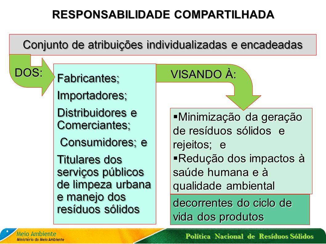 Política Nacional de Resíduos Sólidos LOGÍSTICA REVERSA: UMA MUDANÇA CULTURAL E ABRANGENTE EM GESTÃO DE RESÍDUOS SÓLIDOS Logística Reversa Responsabilidade Compartilhada Acordos Setoriais