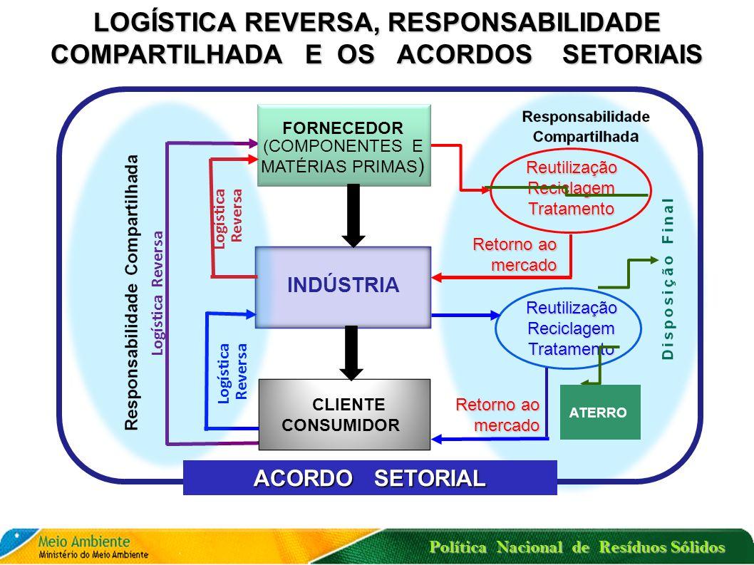 entre o poder público e fabricantes, importadores, distribuidores ou comerciantes ACORDO SETORIAL Ato de natureza contratual a implantação da responsabilidade compartilhada pelo ciclo de vida do produto para para