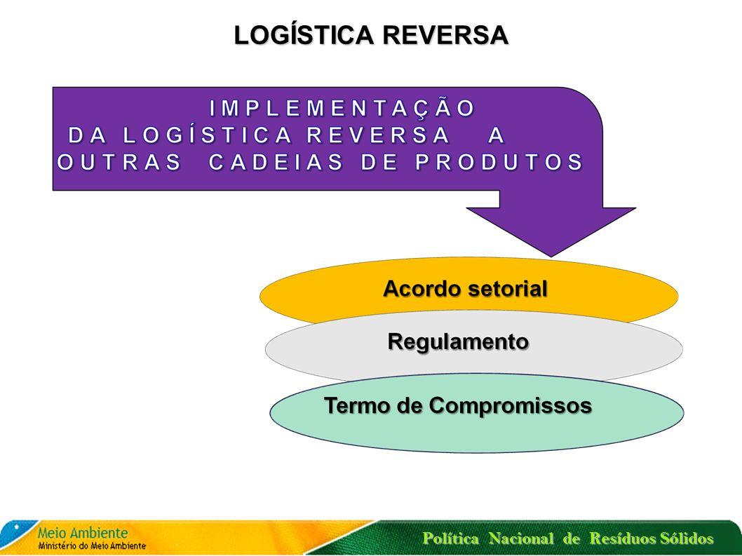 LOGÍSTICA REVERSA, RESPONSABILIDADE COMPARTILHADA E OS ACORDOS SETORIAIS FORNECEDOR (COMPONENTES E MATÉRIAS PRIMAS ) INDÚSTRIA Responsabilidade Compartilhada Logística Reversa Logística Reversa Logística Reversa Reutilização Reciclagem Tratamento Retorno ao mercado Reutilização Reciclagem Tratamento ACORDO SETORIAL CLIENTE CONSUMIDOR Política Nacional de Resíduos Sólidos ATERRO