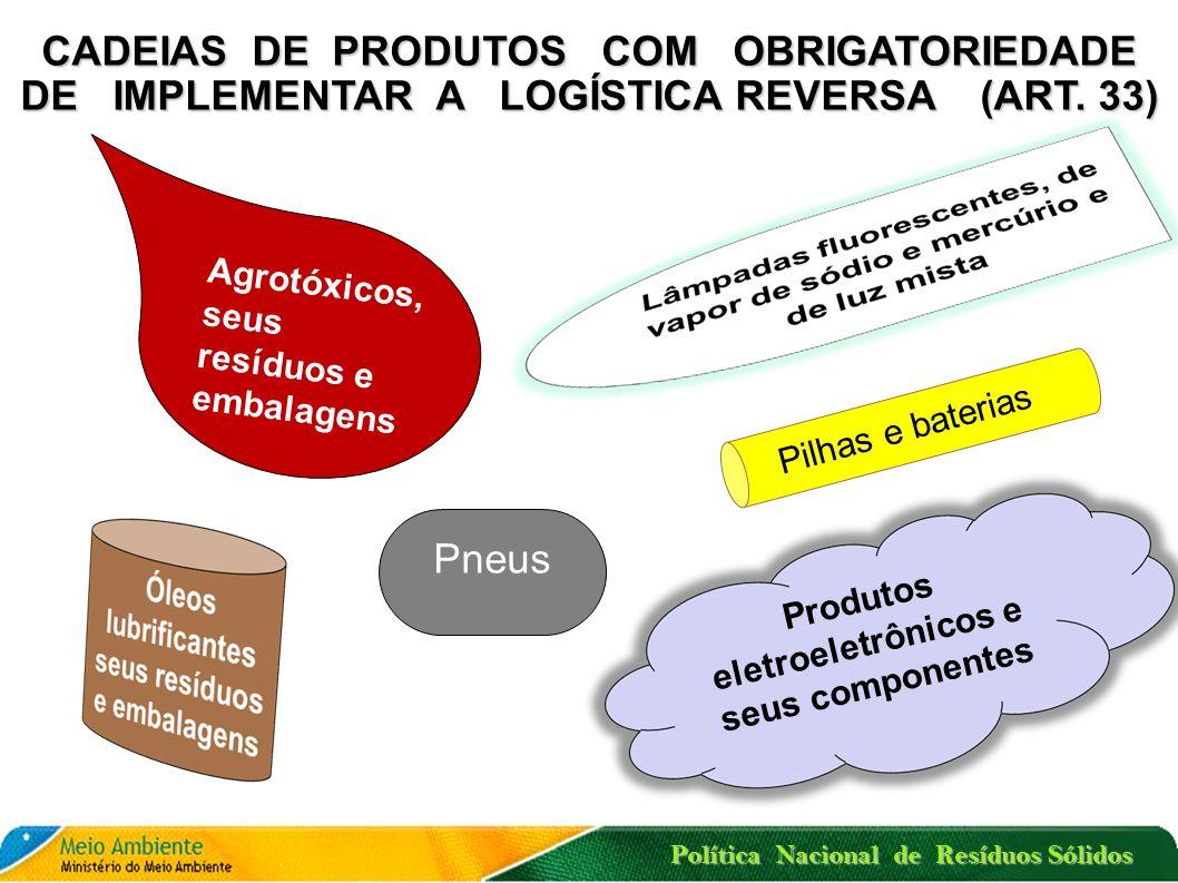 Política Nacional de Resíduos Sólidos LOGÍSTICA REVERSA Política Nacional de Resíduos Sólidos