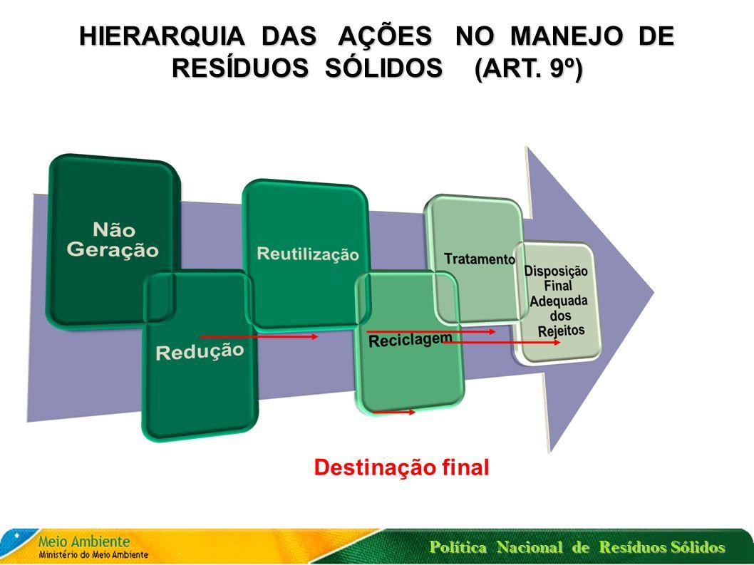 CADEIAS DE PRODUTOS COM OBRIGATORIEDADE DE IMPLEMENTAR A LOGÍSTICA REVERSA (ART. 33) Agrotóxicos, seus resíduos e embalagens Produtos eletroeletrônico