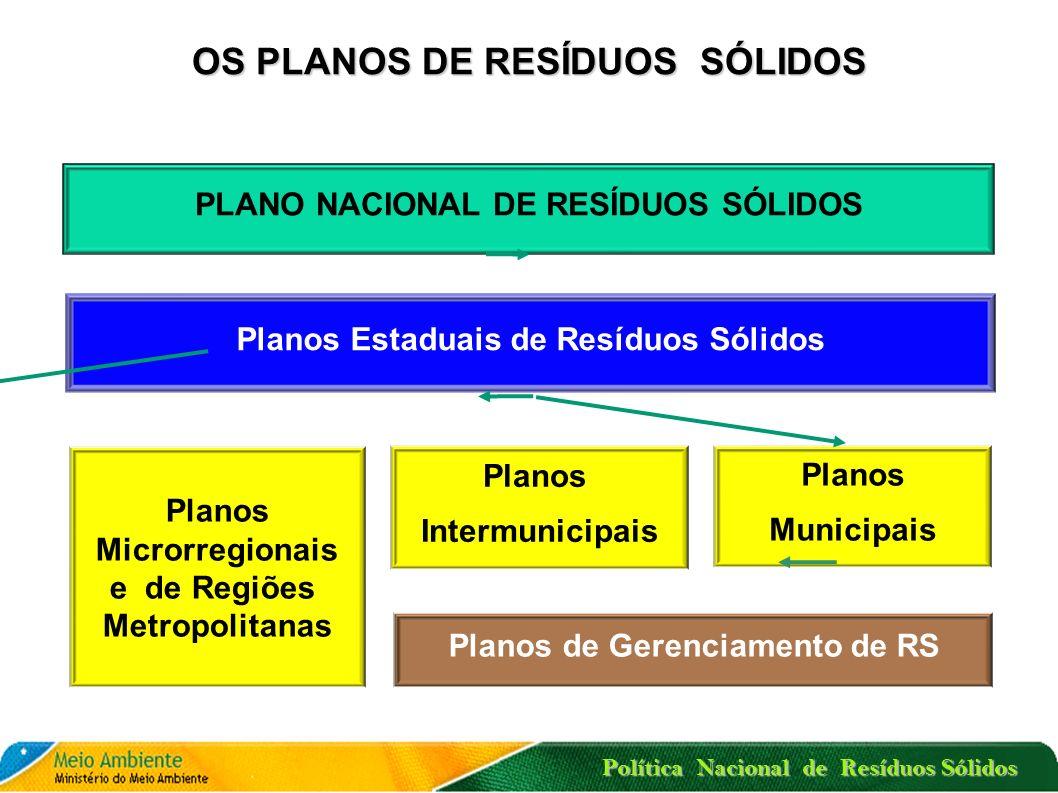 Política Nacional de Resíduos Sólidos HIERARQUIA DAS AÇÕES NO MANEJO DE RESÍDUOS SÓLIDOS (ART. 9º) Destinação final