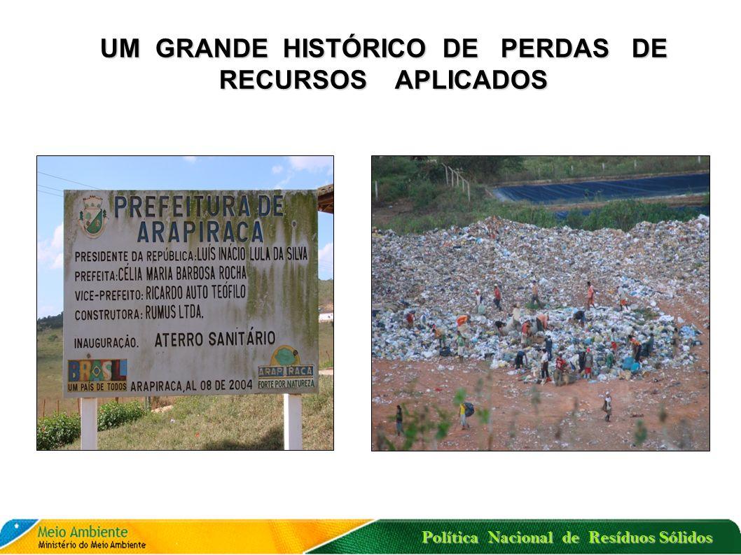 Política Nacional de Resíduos Sólidos UM GRANDE HISTÓRICO DE PERDAS DE RECURSOS APLICADOS