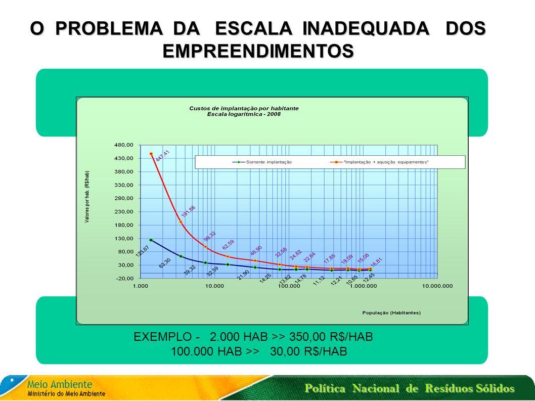 Política Nacional de Resíduos Sólidos CAUSAS PROVÁVEIS DO INSUCESSO PROBLEMAS A SUPERAR
