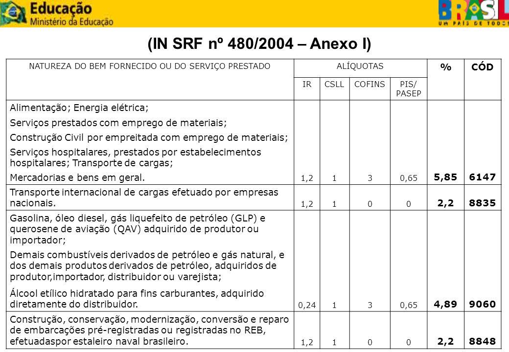 NATUREZA DO BEM FORNECIDO OU DO SERVIÇO PRESTADOALÍQUOTAS %CÓD IRCSLLCOFINSPIS/ PASEP Alimentação; Energia elétrica; 1,2130,65 5,856147 Serviços prest