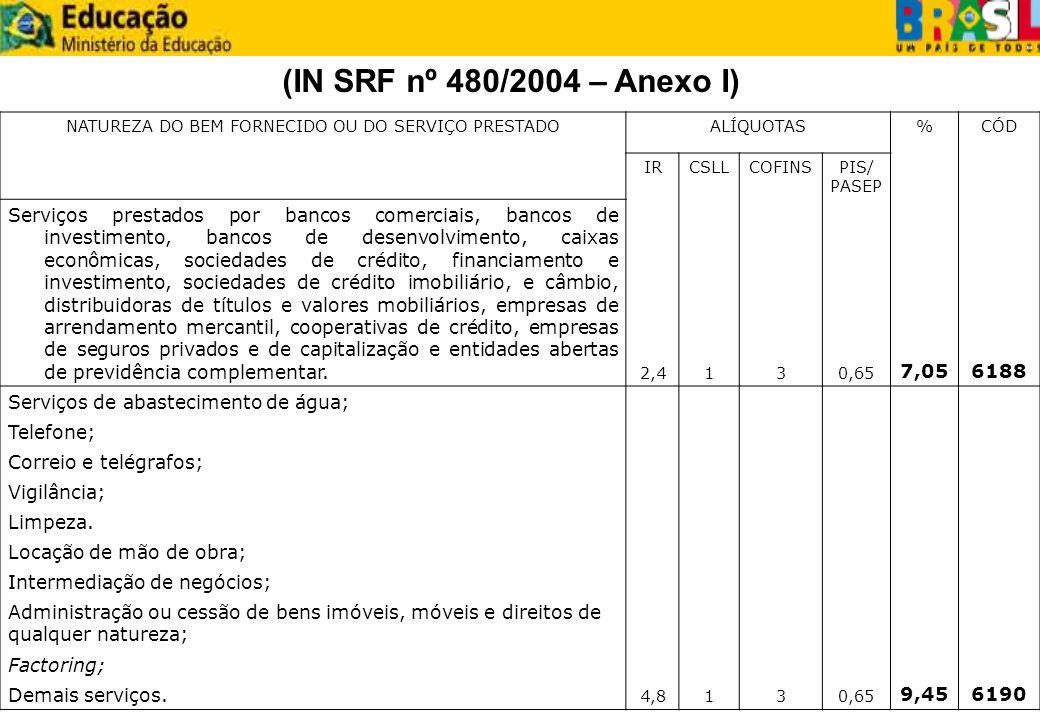 (IN SRF nº 480/2004 – Anexo I) NATUREZA DO BEM FORNECIDO OU DO SERVIÇO PRESTADOALÍQUOTAS%CÓD IRCSLLCOFINSPIS/ PASEP Serviços prestados por bancos come