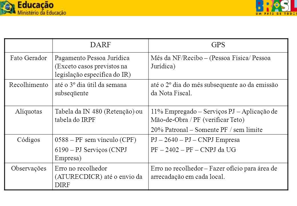 DARFGPS Fato GeradorPagamento Pessoa Jurídica (Exceto casos previstos na legislação específica do IR) Mês da NF/Recibo – (Pessoa Física/ Pessoa Jurídi