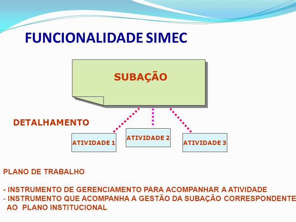 FUNCIONALIDADE SIMEC SUBAÇÃO ATIVIDADE 1 ATIVIDADE 2 ATIVIDADE 3 DETALHAMENTO PLANO DE TRABALHO - INSTRUMENTO DE GERENCIAMENTO PARA ACOMPANHAR A ATIVIDADE - INSTRUMENTO QUE ACOMPANHA A GESTÃO DA SUBAÇÃO CORRESPONDENTE AO PLANO INSTITUCIONAL