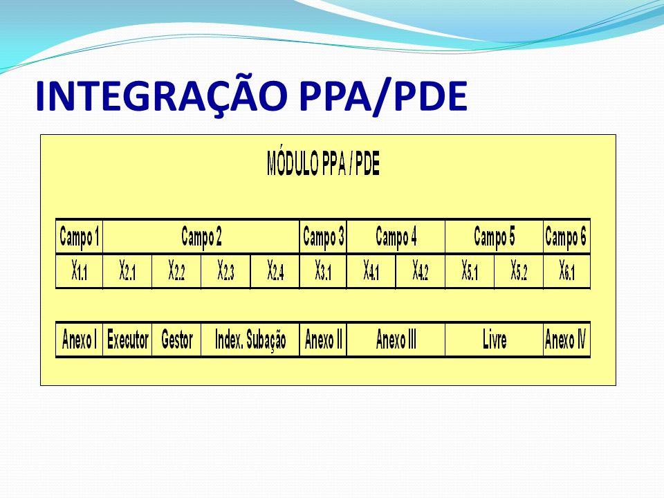 INTEGRAÇÃO PPA/PDE