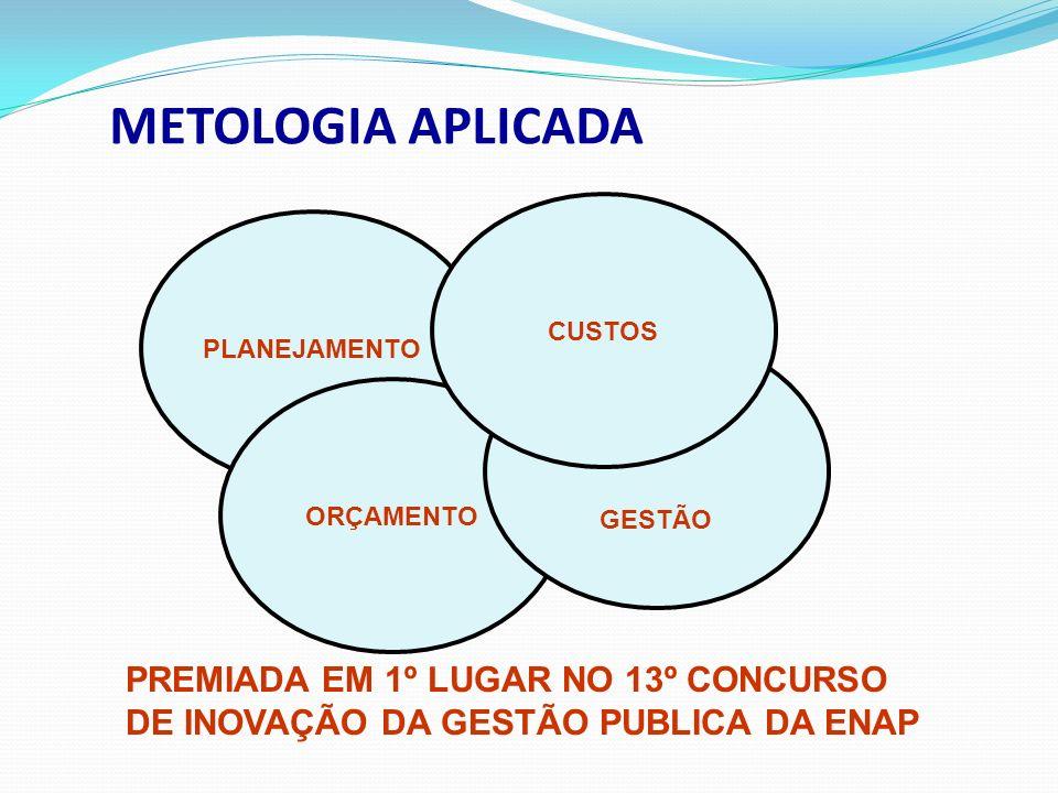 METOLOGIA APLICADA PREMIADA EM 1º LUGAR NO 13º CONCURSO DE INOVAÇÃO DA GESTÃO PUBLICA DA ENAP PLANEJAMENTO ORÇAMENTO GESTÃO CUSTOS