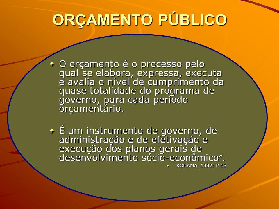 ORÇAMENTO PÚBLICO O orçamento é o processo pelo qual se elabora, expressa, executa e avalia o nível de cumprimento da quase totalidade do programa de