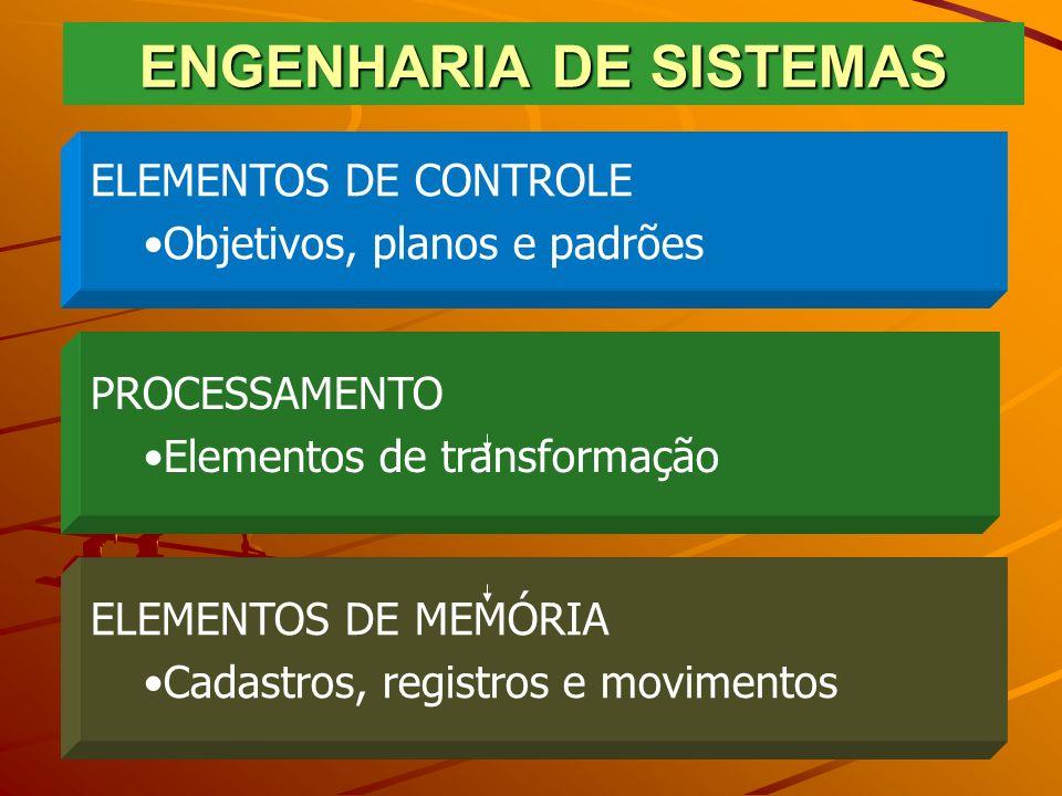 ENGENHARIA DE SISTEMAS ELEMENTOS DE CONTROLE Objetivos, planos e padrões PROCESSAMENTO Elementos de transformação ELEMENTOS DE MEMÓRIA Cadastros, regi