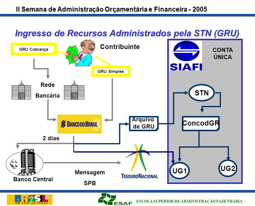 II Semana de Administração Orçamentária e Financeira - 2005 ESCOLA SUPERIOR DE ADMINISTRAÇÃO FAZENDÁRIA Guia de Recolhimento da União GRU