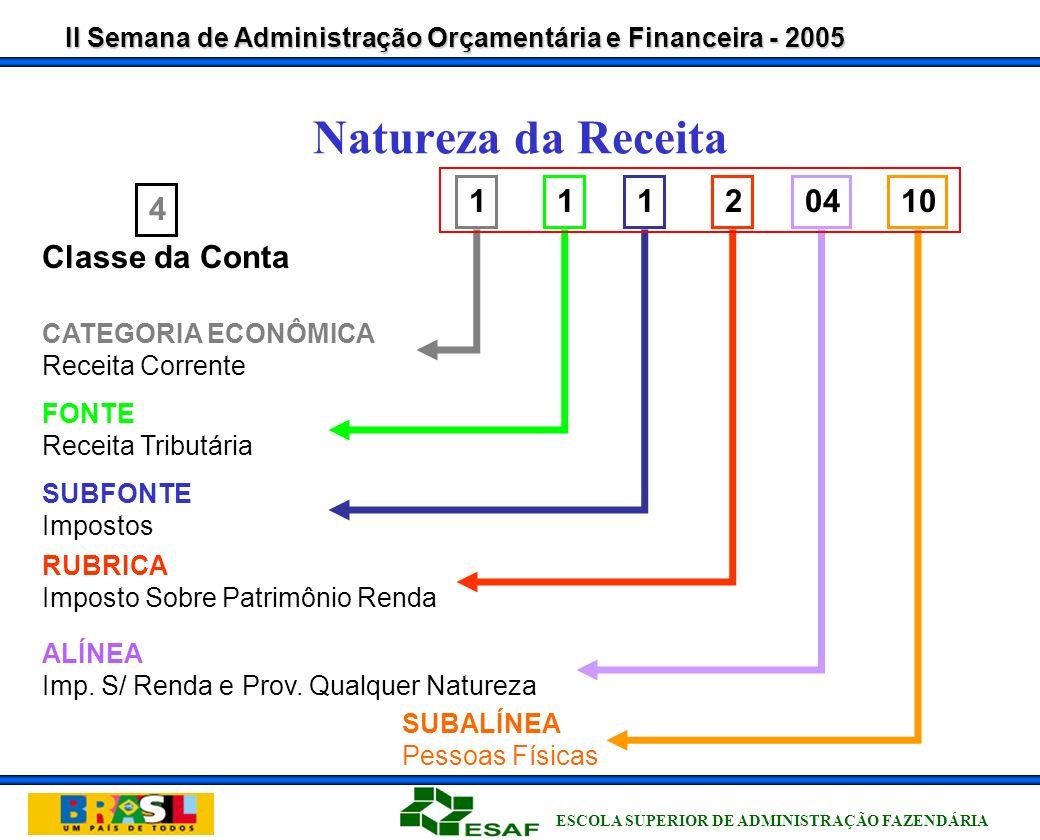 II Semana de Administração Orçamentária e Financeira - 2005 ESCOLA SUPERIOR DE ADMINISTRAÇÃO FAZENDÁRIA Natureza da Receita 2 ALÍNEA Imp.