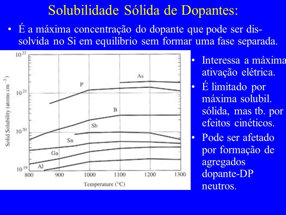 Solubilidade Sólida de Dopantes: É a máxima concentração do dopante que pode ser dis- solvida no Si em equilíbrio sem formar uma fase separada. Intere