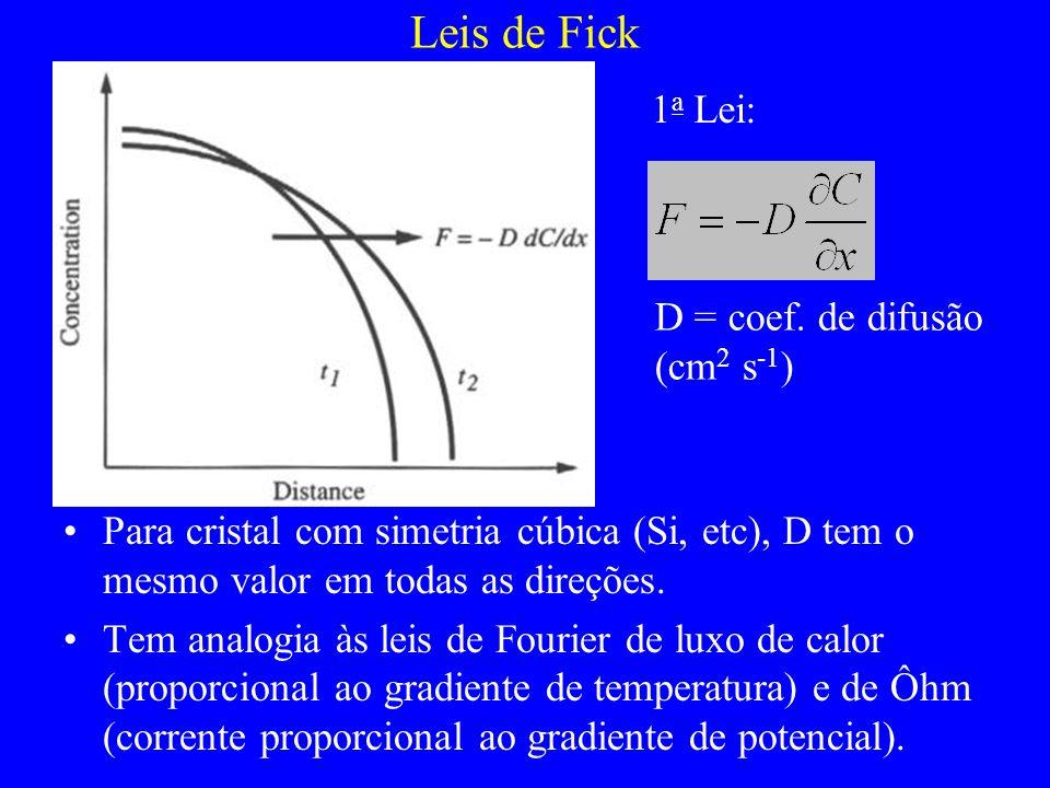 Leis de Fick Para cristal com simetria cúbica (Si, etc), D tem o mesmo valor em todas as direções. Tem analogia às leis de Fourier de luxo de calor (p