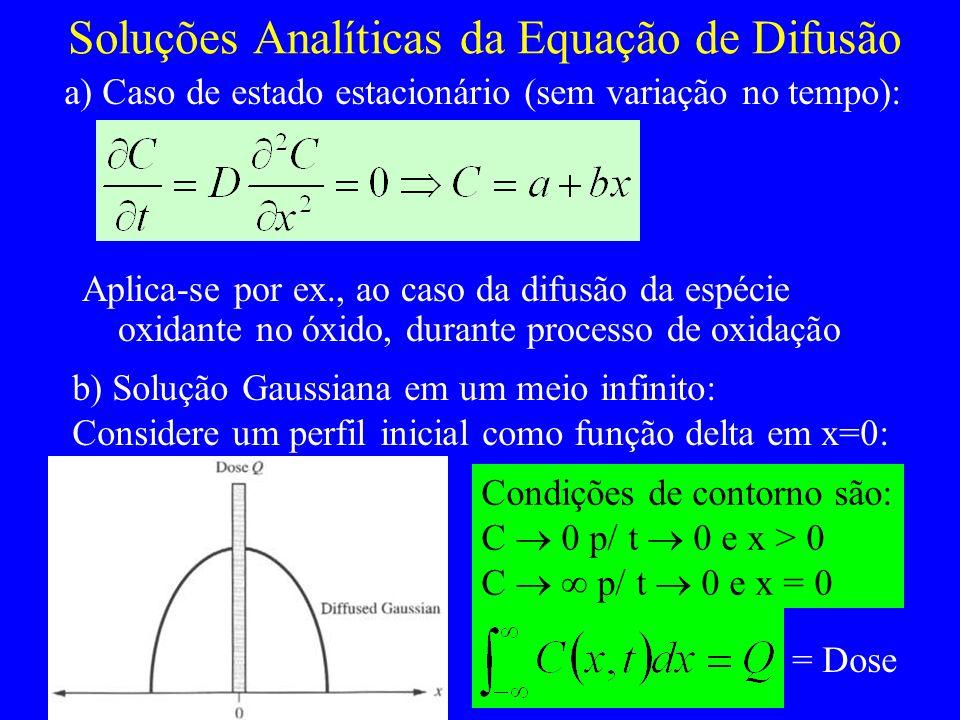 Soluções Analíticas da Equação de Difusão Aplica-se por ex., ao caso da difusão da espécie oxidante no óxido, durante processo de oxidação a) Caso de estado estacionário (sem variação no tempo): b) Solução Gaussiana em um meio infinito: Considere um perfil inicial como função delta em x=0: Condições de contorno são: C 0 p/ t 0 e x > 0 C p/ t 0 e x = 0 = Dose