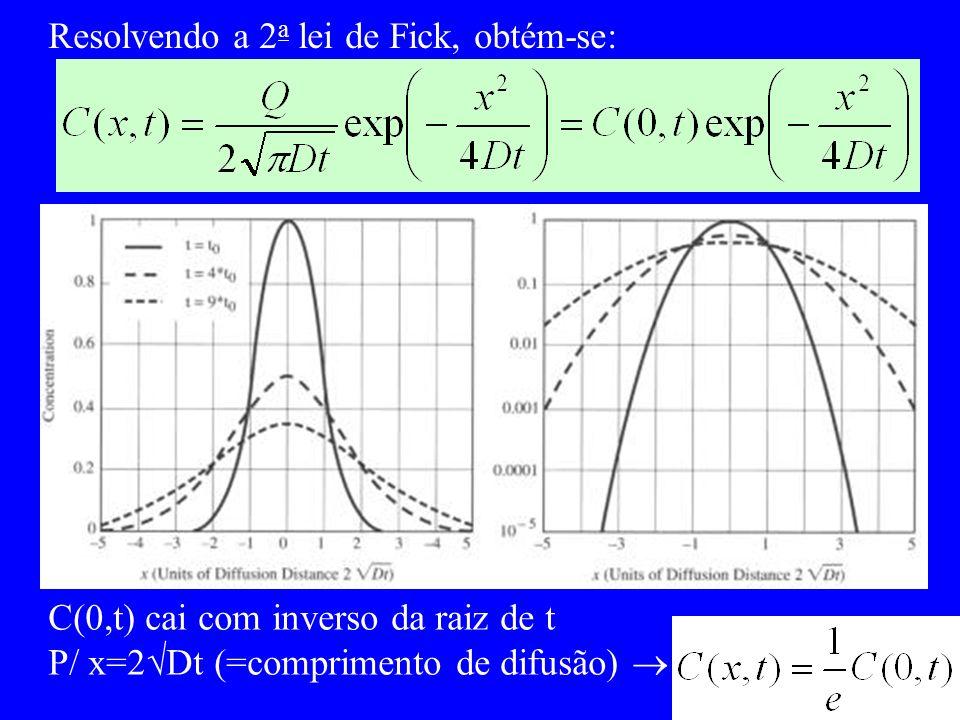 Resolvendo a 2 a lei de Fick, obtém-se: C(0,t) cai com inverso da raiz de t P/ x=2 Dt (=comprimento de difusão)