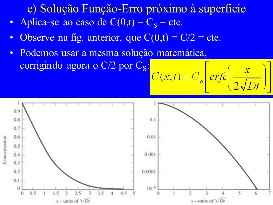e) Solução Função-Erro próximo à superfície Aplica-se ao caso de C(0,t) = C S = cte. Observe na fig. anterior, que C(0,t) = C/2 = cte. Podemos usar a