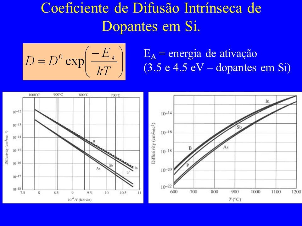 Coeficiente de Difusão Intrínseca de Dopantes em Si. E A = energia de ativação (3.5 e 4.5 eV – dopantes em Si)