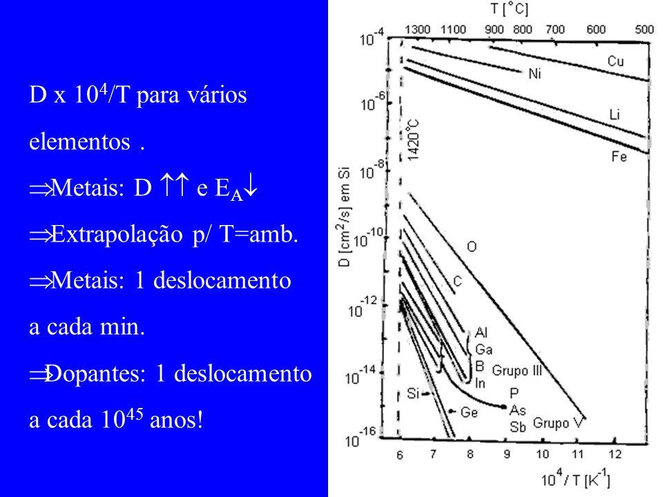 D x 10 4 /T para vários elementos. Metais: D e E A Extrapolação p/ T=amb. Metais: 1 deslocamento a cada min. Dopantes: 1 deslocamento a cada 10 45 ano