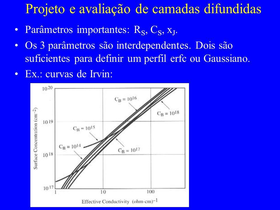 Projeto e avaliação de camadas difundidas Parâmetros importantes: R S, C S, x J. Os 3 parâmetros são interdependentes. Dois são suficientes para defin