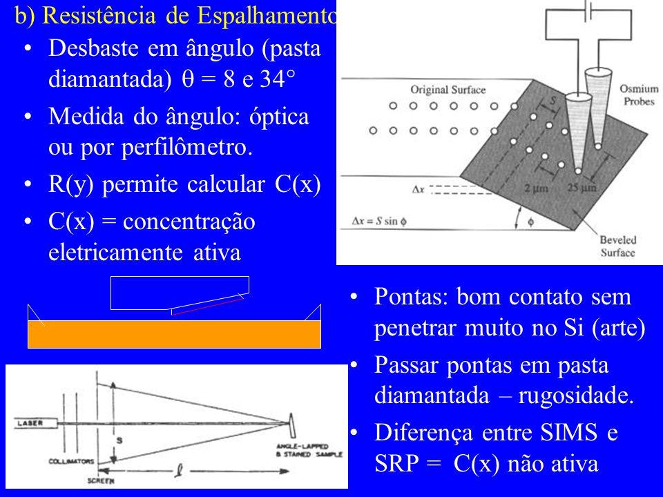 b) Resistência de Espalhamento Pontas: bom contato sem penetrar muito no Si (arte) Passar pontas em pasta diamantada – rugosidade.