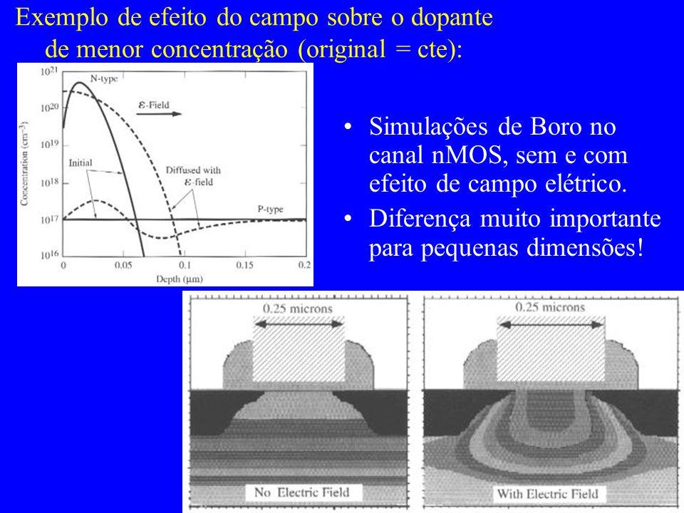 Exemplo de efeito do campo sobre o dopante de menor concentração (original = cte): Simulações de Boro no canal nMOS, sem e com efeito de campo elétrico.