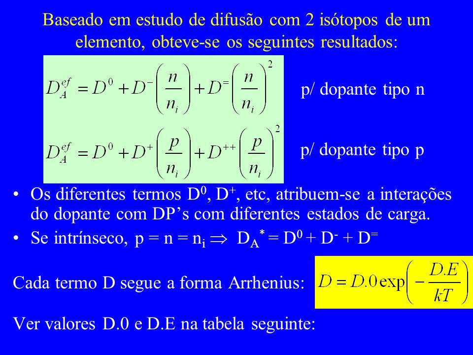 Baseado em estudo de difusão com 2 isótopos de um elemento, obteve-se os seguintes resultados: Os diferentes termos D 0, D +, etc, atribuem-se a interações do dopante com DPs com diferentes estados de carga.