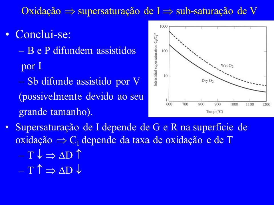 Oxidação supersaturação de I sub-saturação de V Conclui-se: –B e P difundem assistidos por I –Sb difunde assistido por V (possivelmente devido ao seu grande tamanho).