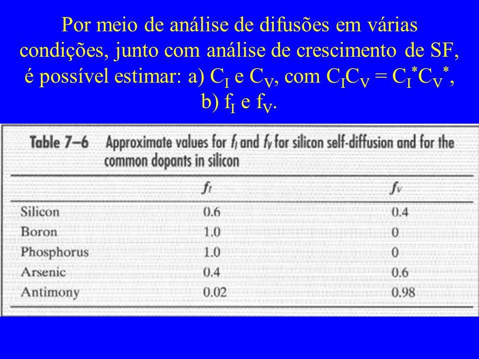Por meio de análise de difusões em várias condições, junto com análise de crescimento de SF, é possível estimar: a) C I e C V, com C I C V = C I * C V
