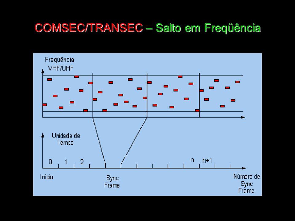 COMSEC/TRANSEC – Salto em Freqüência