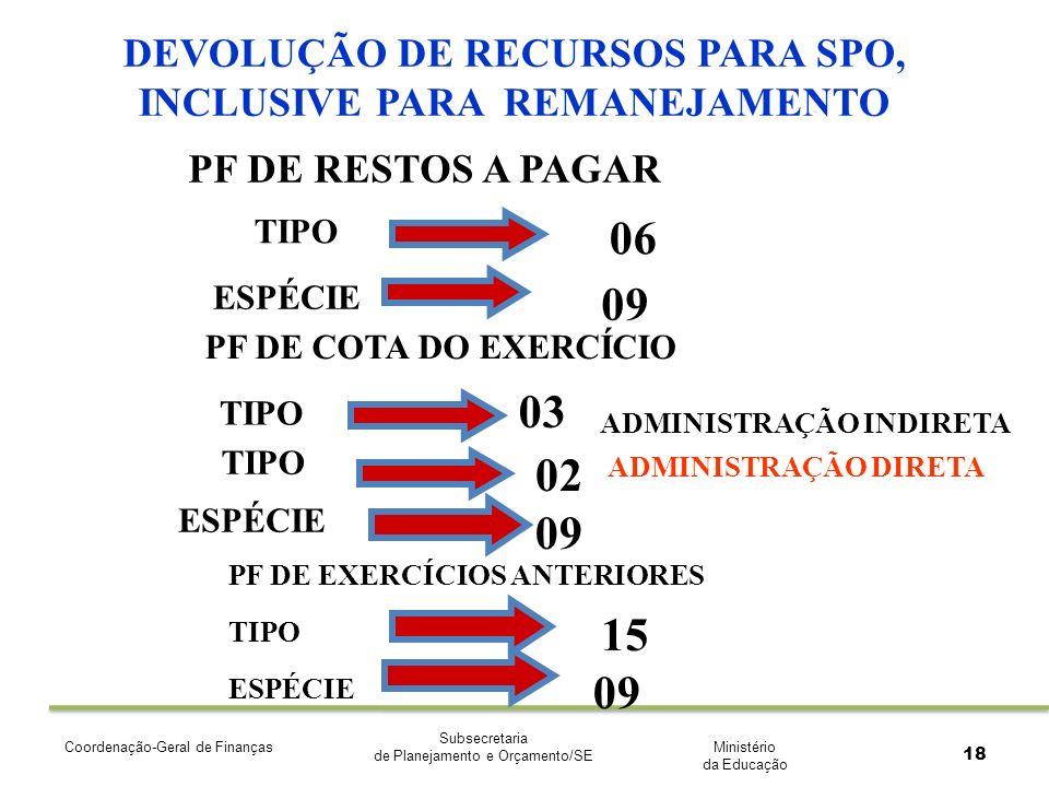 Ministério da Educação Subsecretaria de Planejamento e Orçamento/SE Coordenação-Geral de Finanças 18 DEVOLUÇÃO DE RECURSOS PARA SPO, INCLUSIVE PARA REMANEJAMENTO PF DE RESTOS A PAGAR TIPO ESPÉCIE PF DE COTA DO EXERCÍCIO TIPO ESPÉCIE 06 09 03 09 PF DE EXERCÍCIOS ANTERIORES TIPO ESPÉCIE 15 09 ADMINISTRAÇÃO INDIRETA TIPO 02 ADMINISTRAÇÃO DIRETA