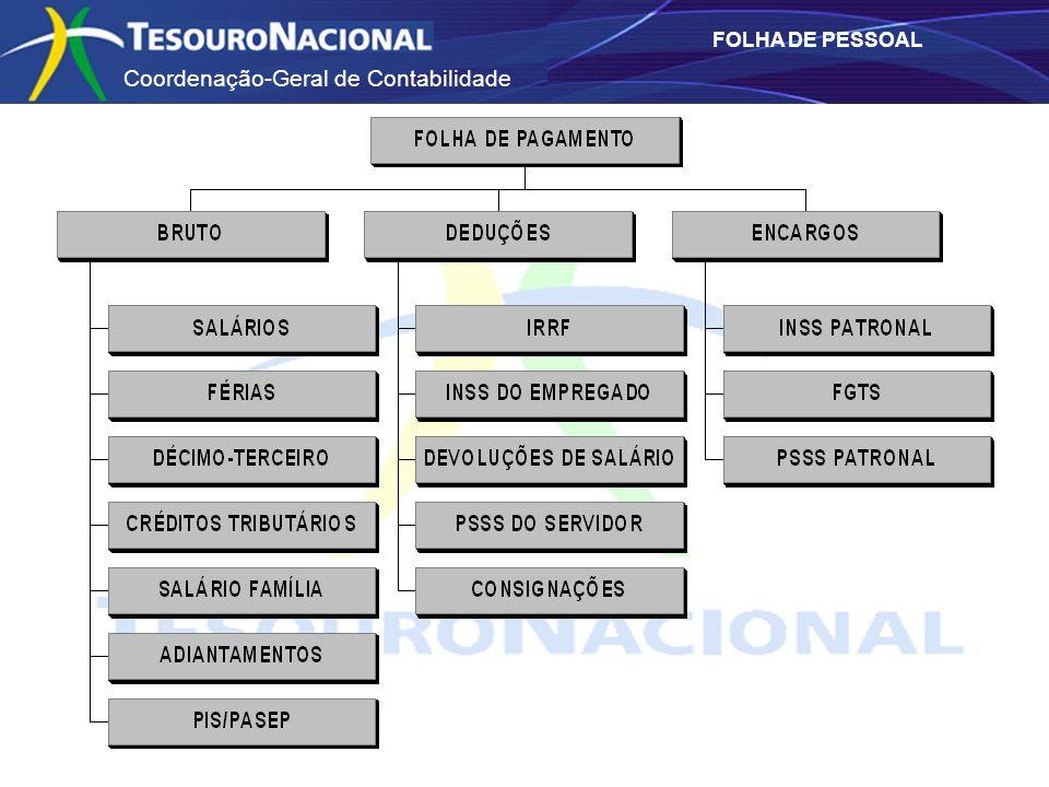 Coordenação-Geral de Contabilidade FOLHA DE PESSOAL