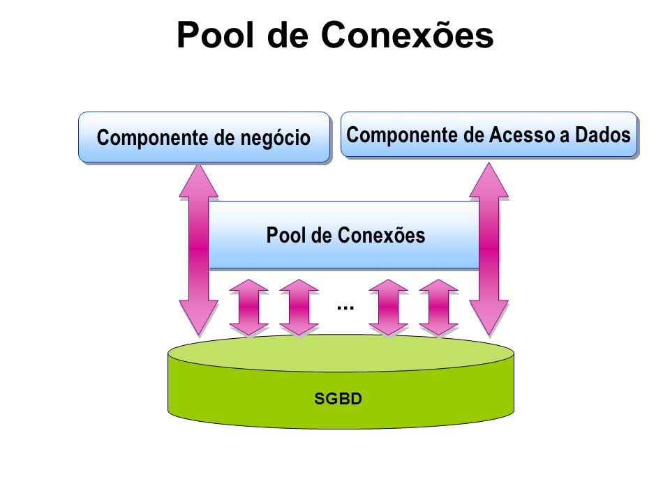 Pool de Conexões SGBD Pool de Conexões Componente de negócio Componente de Acesso a Dados...