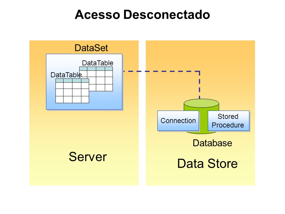 Acesso Desconectado Server Data Store Database Connection Stored Procedure DataSet DataTable