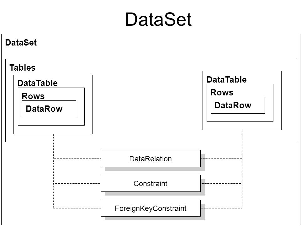 http://adoguy.com DataSet Tables DataTable Rows DataRow