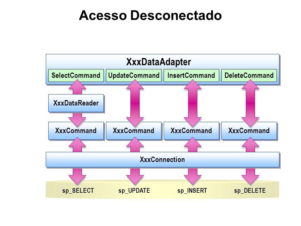 Acesso Desconectado sp_SELECT XxxCommand SelectCommandUpdateCommandInsertCommandDeleteCommand XxxDataAdapter XxxCommand XxxConnection sp_UPDATEsp_INSE