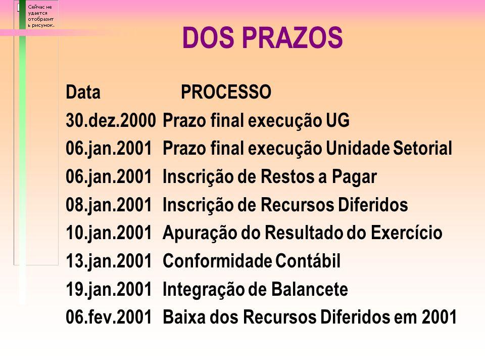 QUADRO I CALENDÁRIO DE FECHAMENTO EXERCÍCIO DE 2000