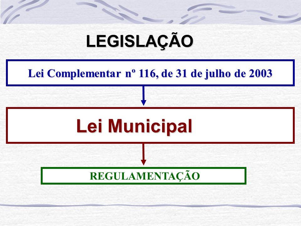 LEGISLAÇÃO Lei Complementar nº 116, de 31 de julho de 2003 Lei Municipal Lei Municipal REGULAMENTAÇÃO