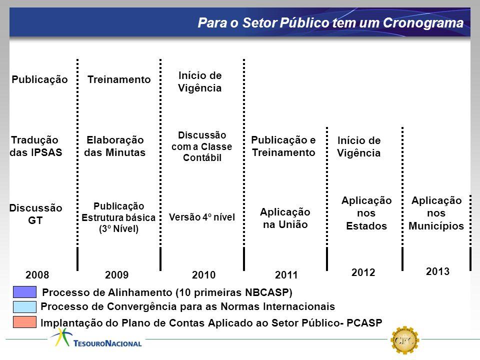 PCASP NBCASP Convergência Para o Setor Público tem um Cronograma 2008200920102011 2012 2013 Processo de Convergência para as Normas Internacionais Pro