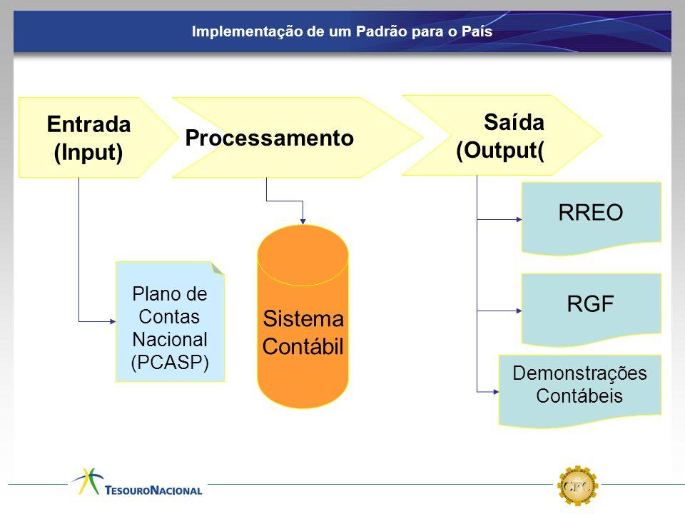 Implementação de um Padrão para o País Entrada (Input) Processamento Saída (Output( RREO RGF Demonstrações Contábeis Plano de Contas Nacional (PCASP)