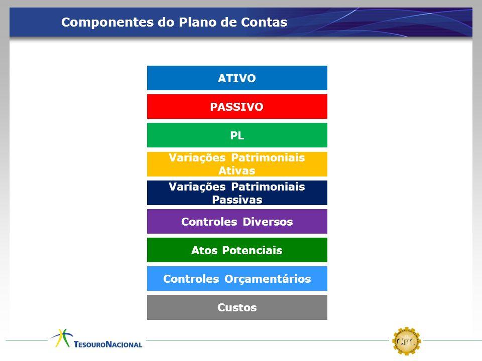 ATIVO PASSIVO PL Variações Patrimoniais Ativas Variações Patrimoniais Passivas Controles Diversos Atos Potenciais Controles Orçamentários Custos Compo