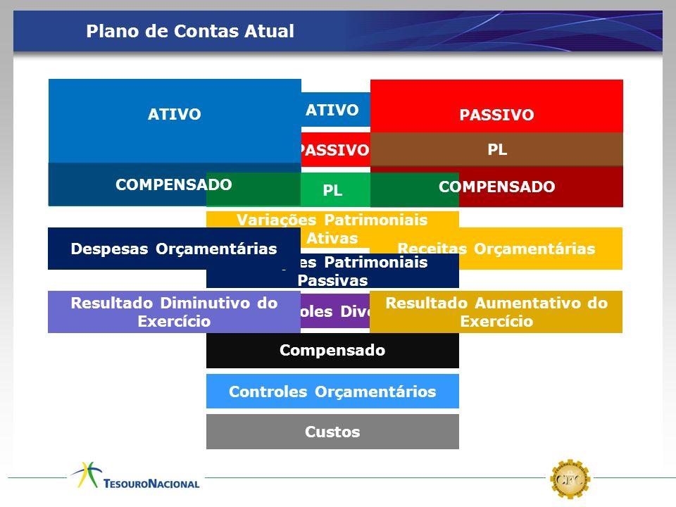 ATIVO PASSIVO Variações Patrimoniais Ativas Variações Patrimoniais Passivas Controles Diversos Atos Potenciais Controles Orçamentários Custos Plano de
