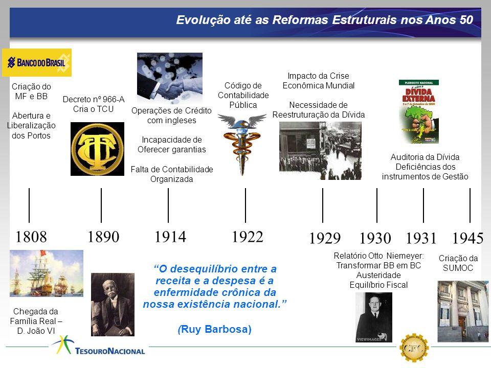 Evolução até as Reformas Estruturais nos Anos 50 O desequilíbrio entre a receita e a despesa é a enfermidade crônica da nossa existência nacional. (Ru