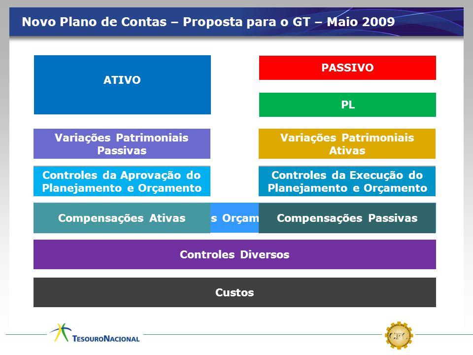Novo Plano de Contas – Proposta para o GT – Maio 2009 ATIVO EMBRANCO Variações Patrimoniais Ativas Variações Patrimoniais Passivas PASSIVO Atos Potenc