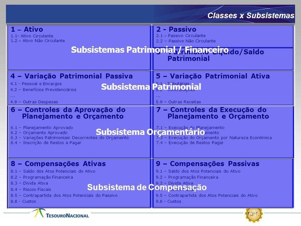 8 – Compensações Ativas 8.1 – Saldo dos Atos Potenciais do Ativo 8.2 – Programação Financeira 8.3 – Dívida Ativa 8.4 – Riscos Fiscais 8.5 – Contrapart